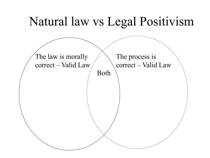 Natural law vs Legal Positivism