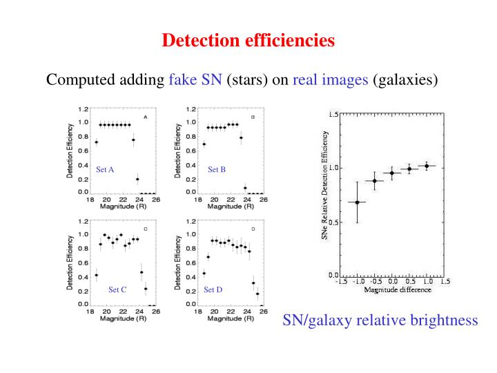 Detection efficiencies