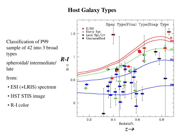 Host Galaxy Types