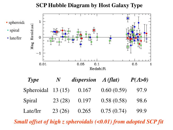 SCP Hubble Diagram by Host Galaxy Type