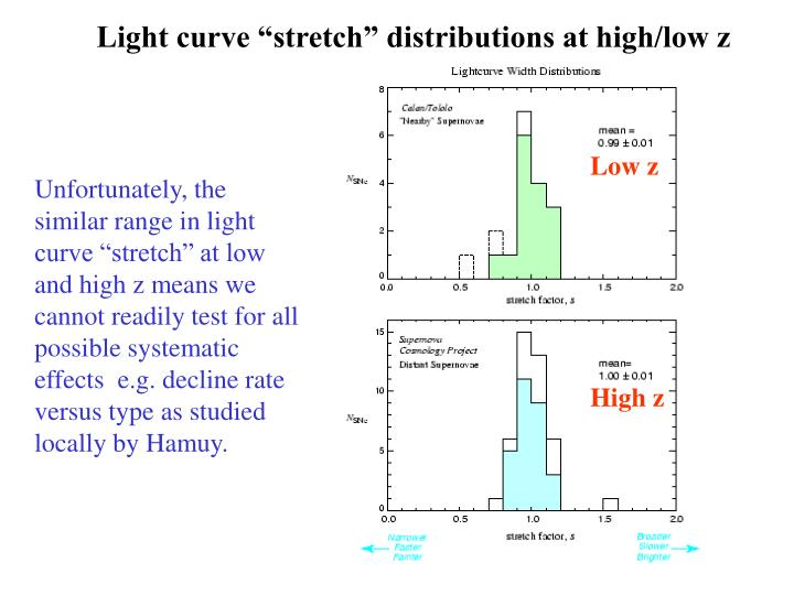 "Light curve ""stretch"" distributions at high/low z"
