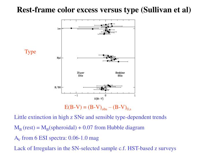 Rest-frame color excess versus type (Sullivan et al)