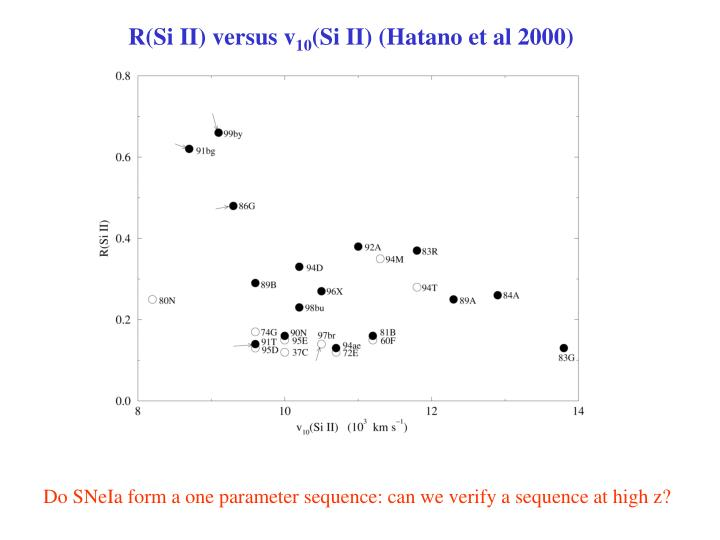 R(Si II) versus v