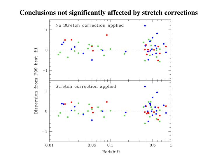 Conclusions not significantly affected by stretch corrections