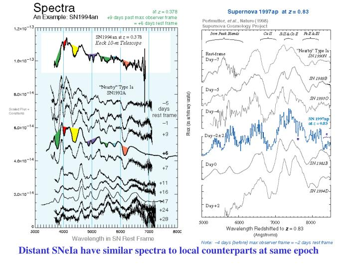 Distant SNeIa have similar spectra to local counterparts at same epoch