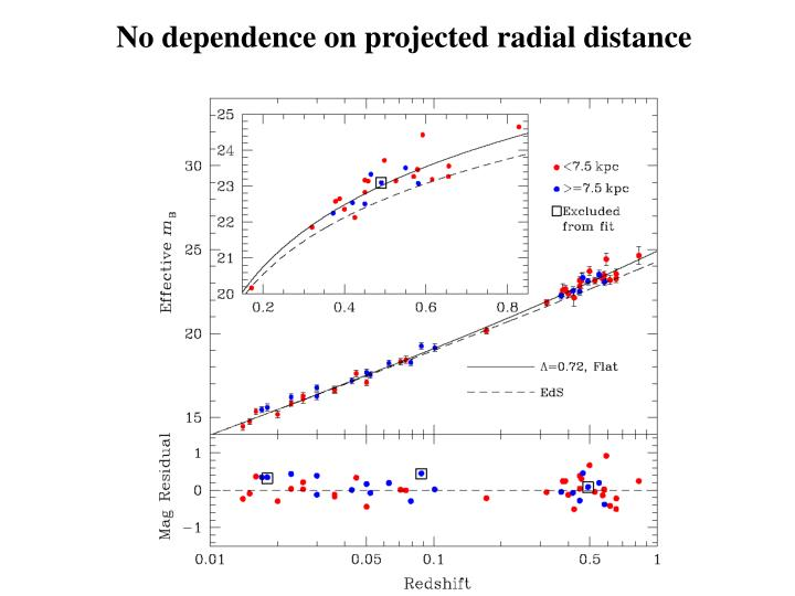 No dependence on projected radial distance