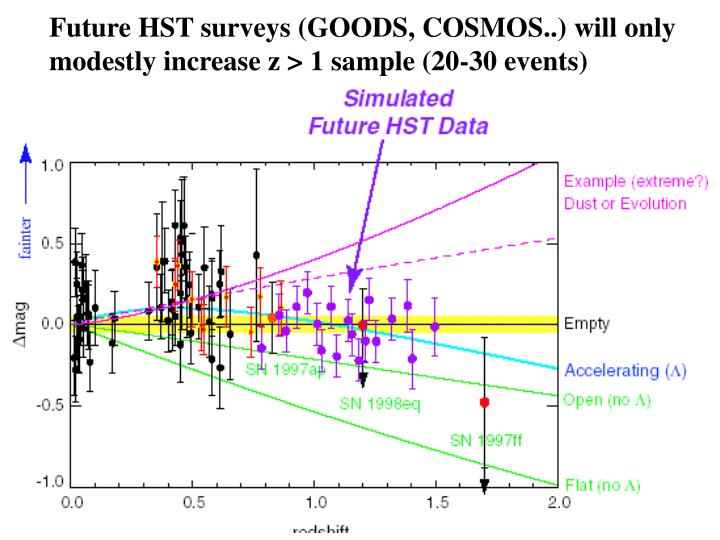 Future HST surveys (GOODS, COSMOS..) will only modestly increase z > 1 sample (20-30 events)