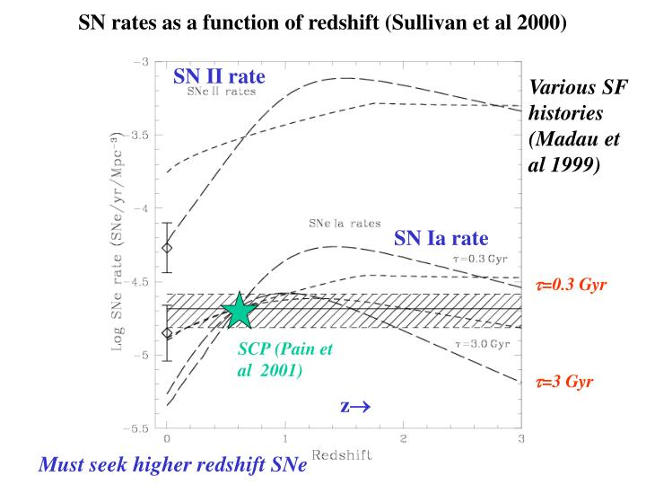 SN rates as a function of redshift (Sullivan et al 2000)