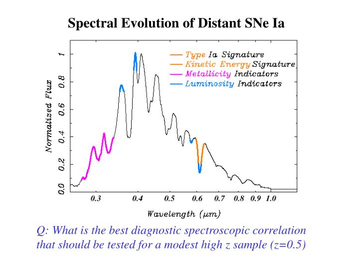 Spectral Evolution of Distant SNe Ia