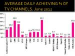 average daily achieving of tv channels june 201 2