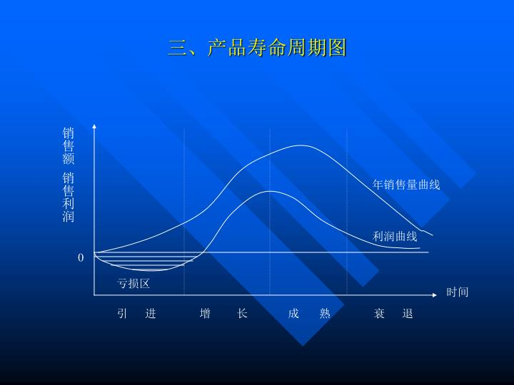 三、产品寿命周期图