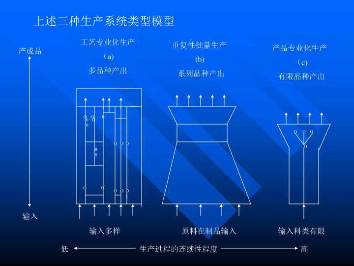 上述三种生产系统类型模型