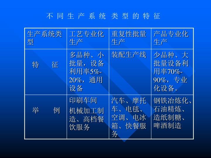 不  同  生  产  系  统   类  型  的  特  征
