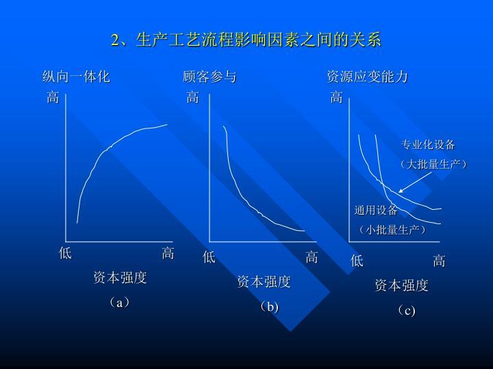 2、生产工艺流程影响因素之间的关系