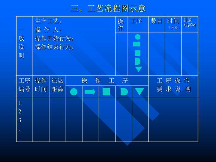 三、工艺流程图示意