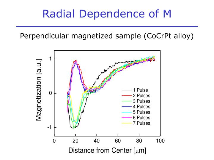 Radial Dependence of M
