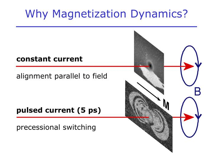 Why Magnetization Dynamics?