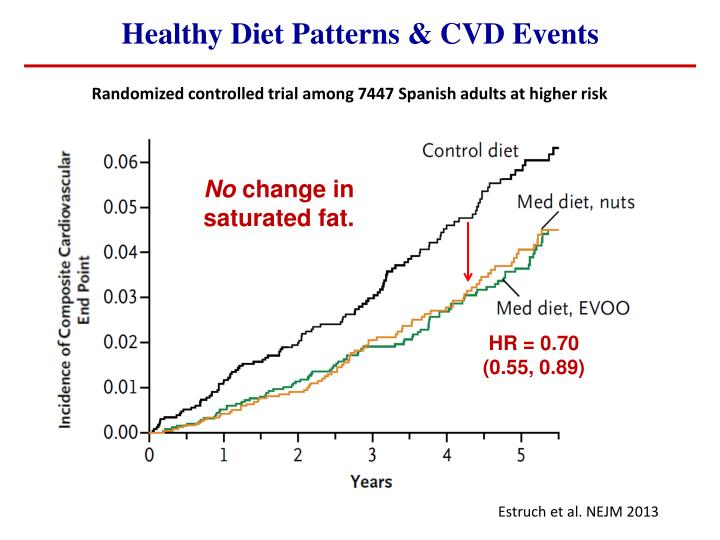 Healthy Diet Patterns & CVD Events