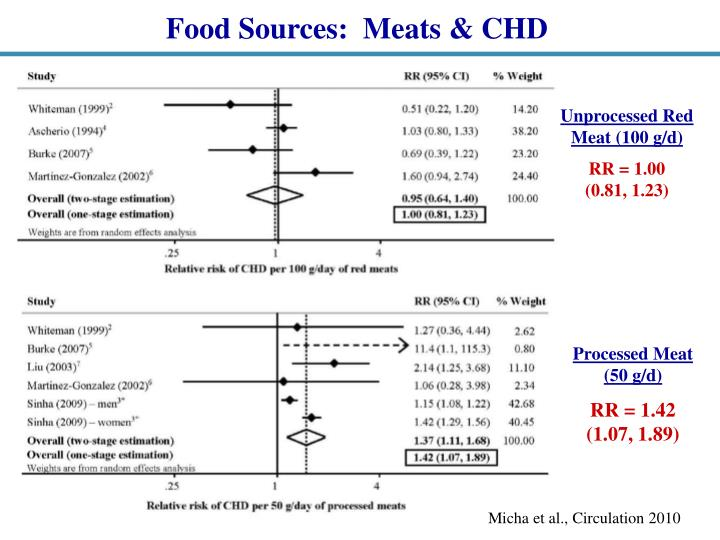 Food Sources:  Meats & CHD
