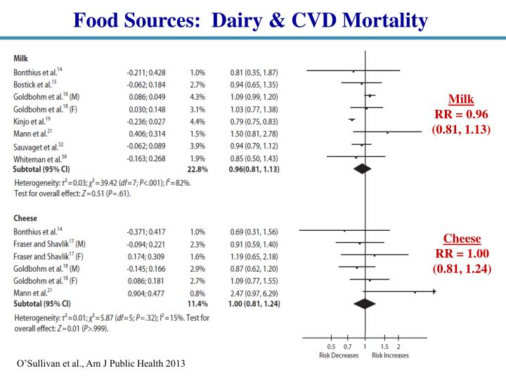 Food Sources:  Dairy & CVD Mortality
