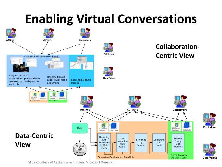 Enabling Virtual Conversations