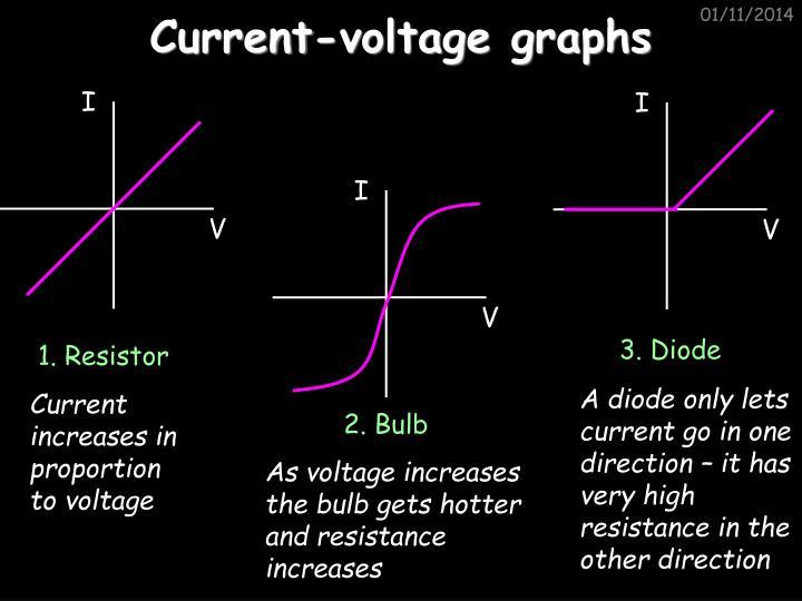 Current-voltage graphs