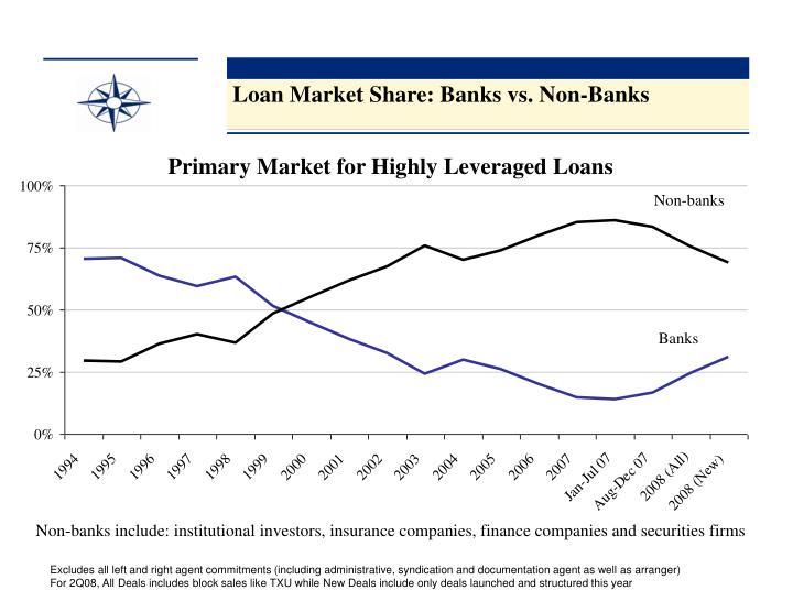 Loan Market Share: Banks vs. Non-Banks