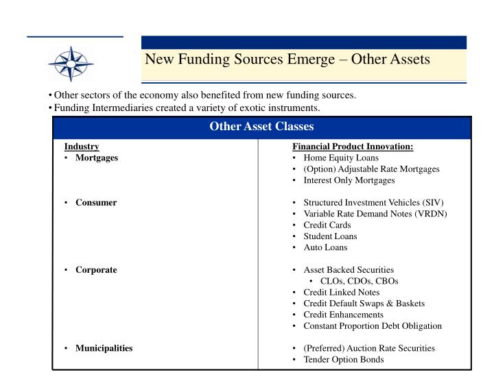 New Funding Sources Emerge – Other Assets
