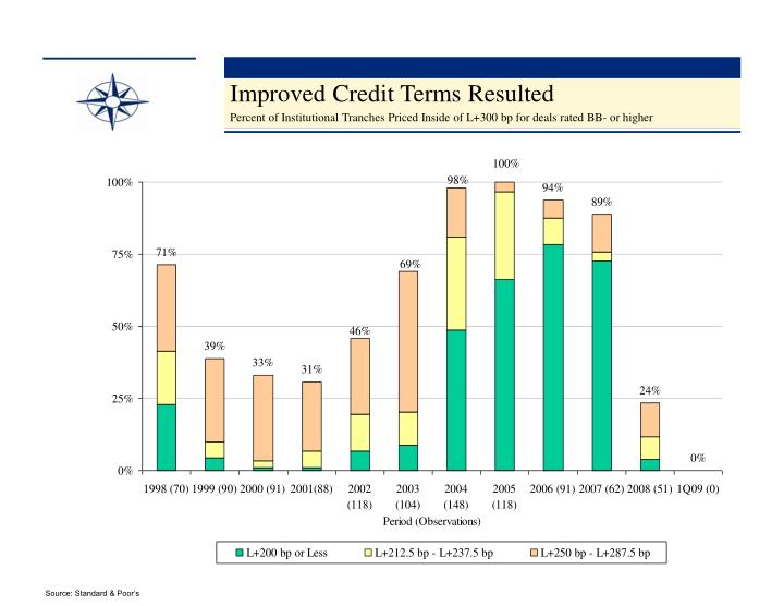 Improved Credit Terms Resulted