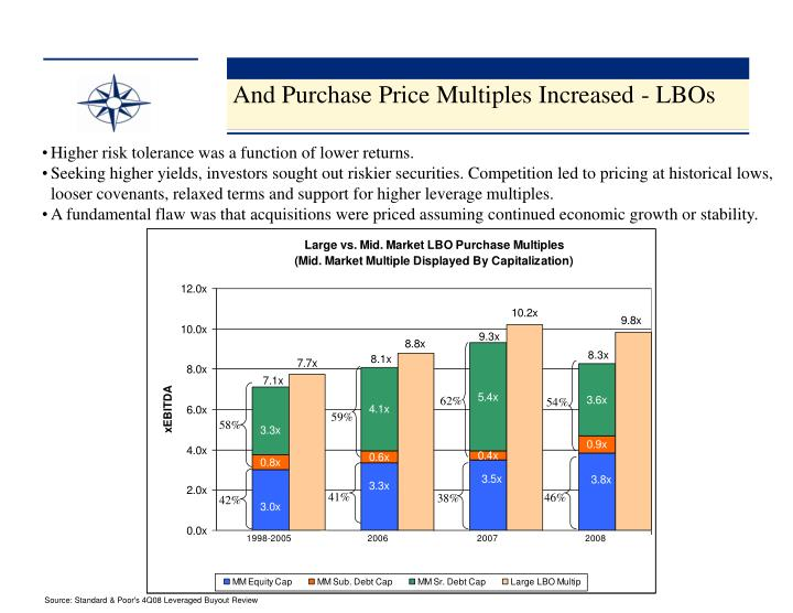 And Purchase Price Multiples Increased - LBOs