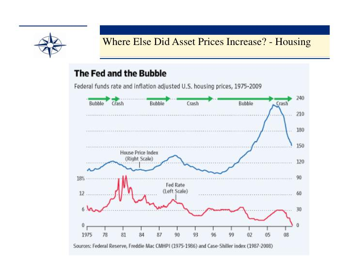 Where Else Did Asset Prices Increase? - Housing