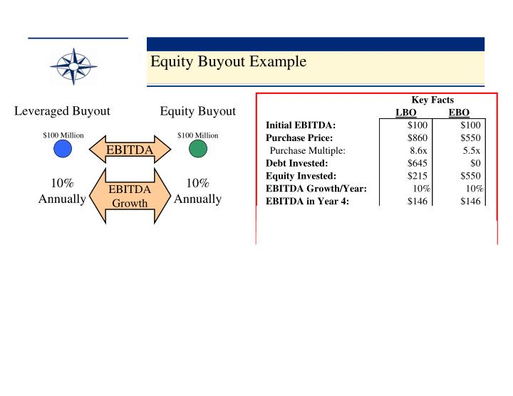 Equity Buyout Example