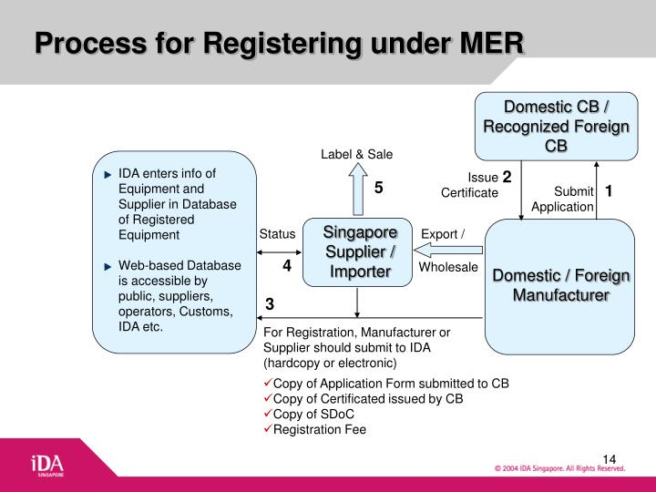 Singapore Supplier / Importer