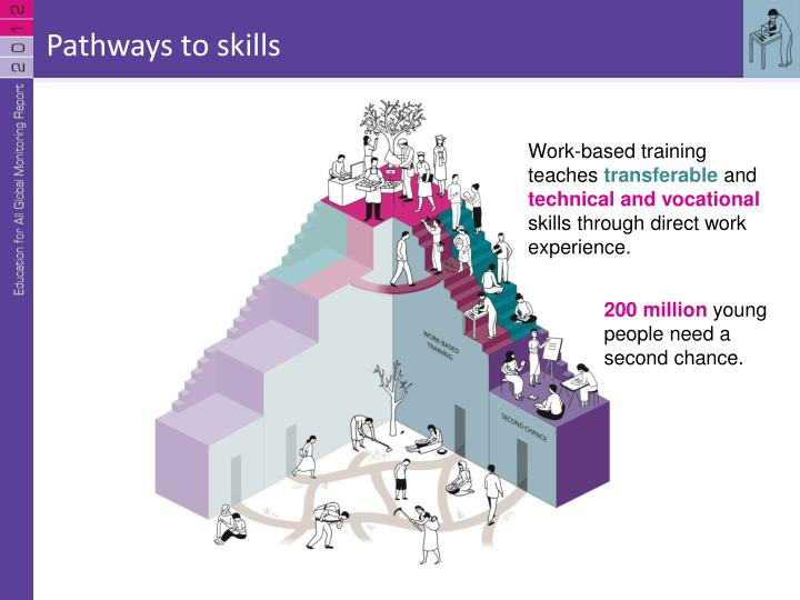 Pathways to skills
