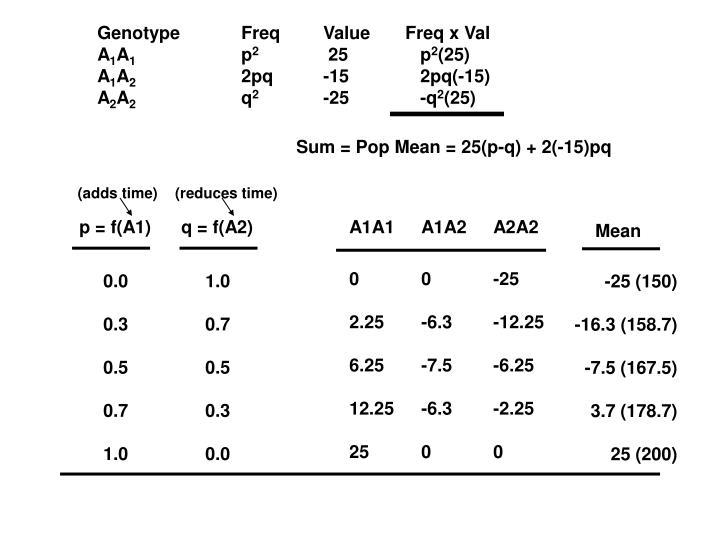 GenotypeFreq  Value    Freq x Val