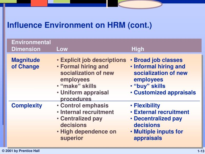 Influence Environment on HRM (cont.)