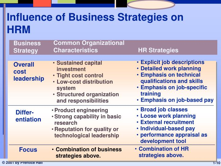 Influence of Business Strategies on HRM