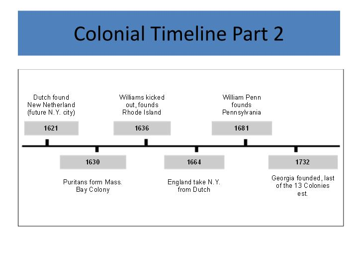 Colonial Timeline Part 2