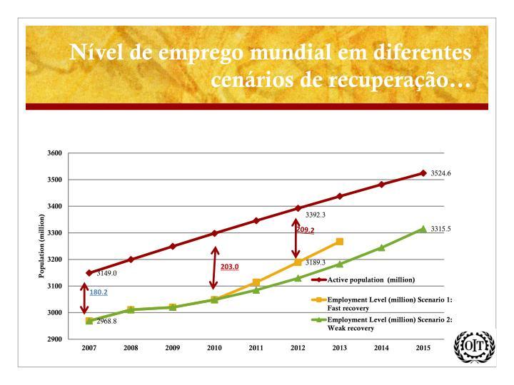 Nível de emprego mundial em diferentes cenários de recuperação…