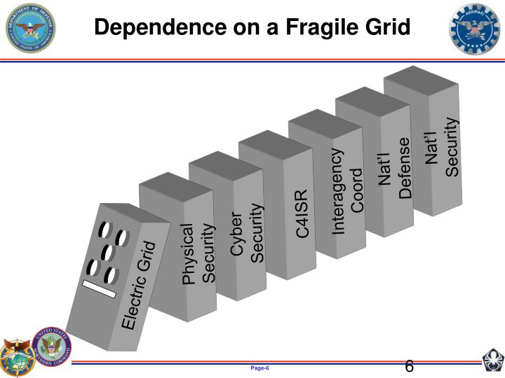 Dependence on a Fragile Grid