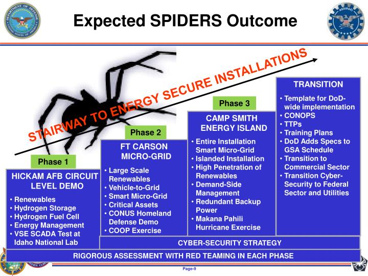 Expected SPIDERS Outcome