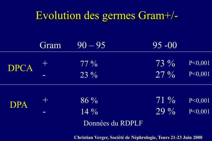 Evolution des germes Gram+/-