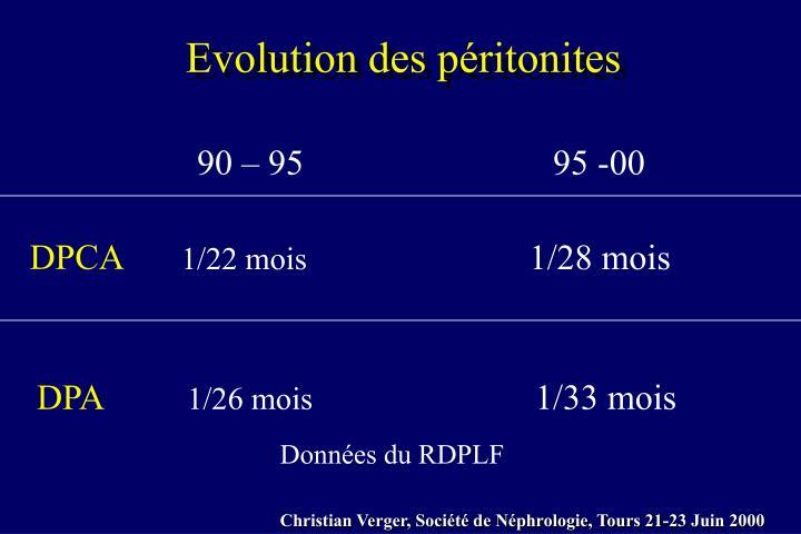 Evolution des péritonites