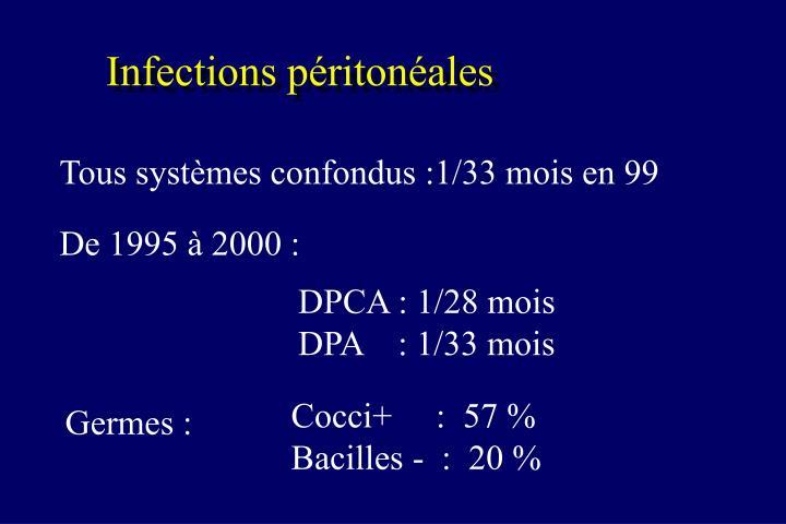 Infections péritonéales