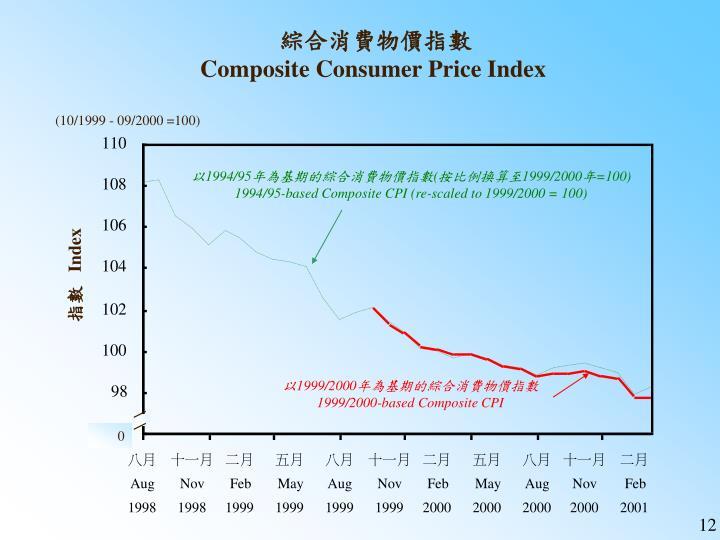 綜合消費物價指數