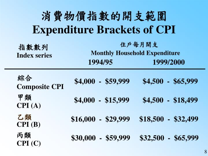 消費物價指數的開支範圍