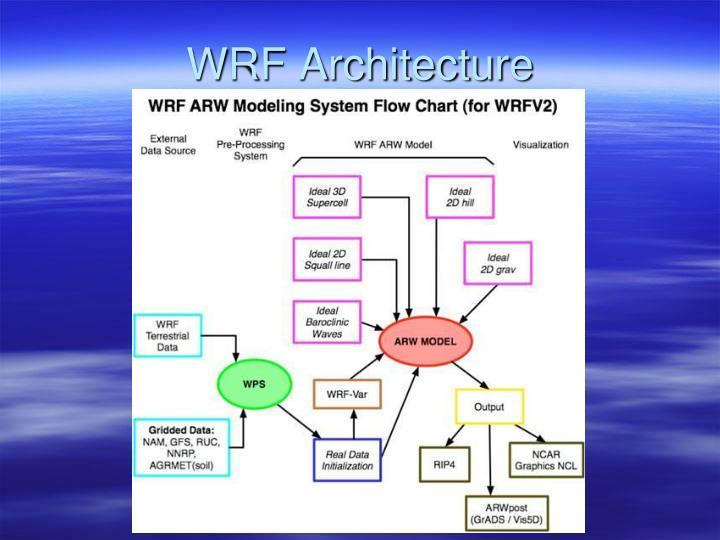 WRF Architecture