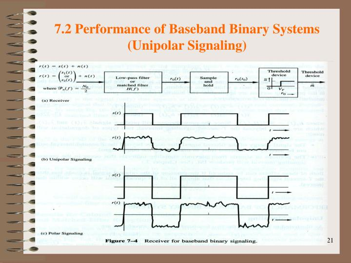 7.2 Performance of Baseband Binary Systems