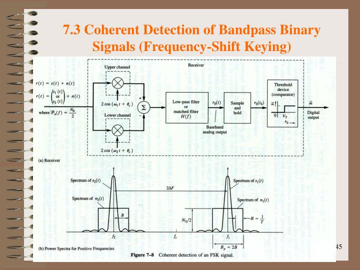 7.3 Coherent Detection of Bandpass Binary