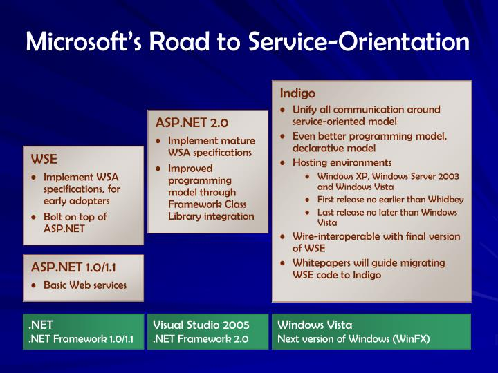 Microsoft's Road to Service-Orientation